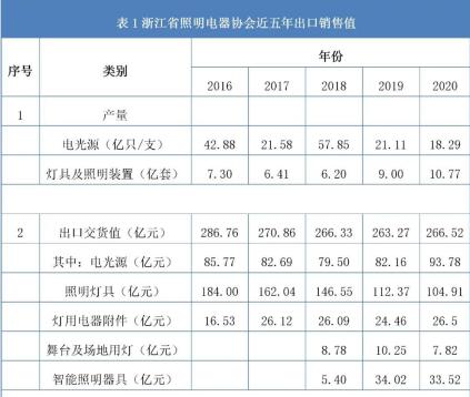 存量市场替换 重估宁波地区照明发展支力点
