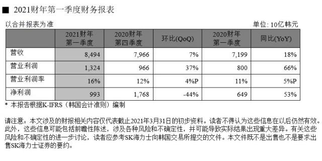 SK海力士发布2021财年第一季度财务报告