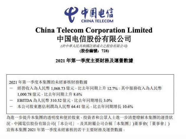 中国电信:今年一季度营收1068.73亿元 同比增长12.7%