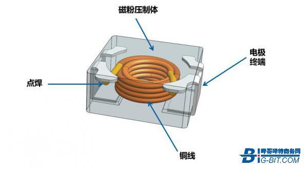 超微贴片模压电感的研发