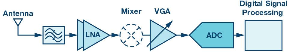创新集成收发器简化2G至5G基站接收器设计