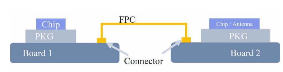 多GHz射频电缆和连接器的EMI灵敏度研究和缓解方法