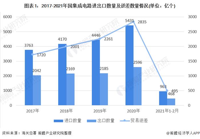 政策利好!2021年中国集成电路行业市场分析