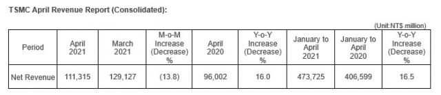 台积电 4 月营收 1113.2 亿新台币,同比增长 16%