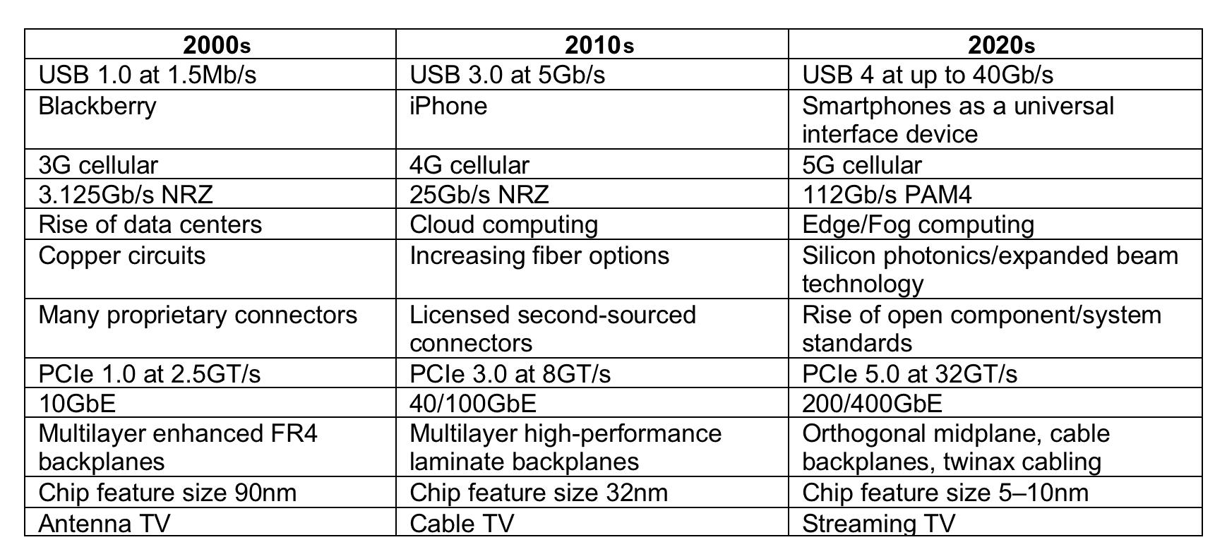 随着带宽增加,PCIe标准规范加速迭代至关重要