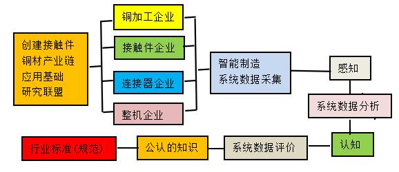 制定接触件铜材选用标准体系可行性研讨
