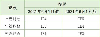电机能效新国标6月实施 IE3能效将成最低门槛