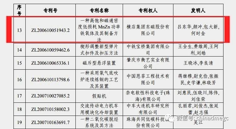 横店东磁获中国专利优秀奖