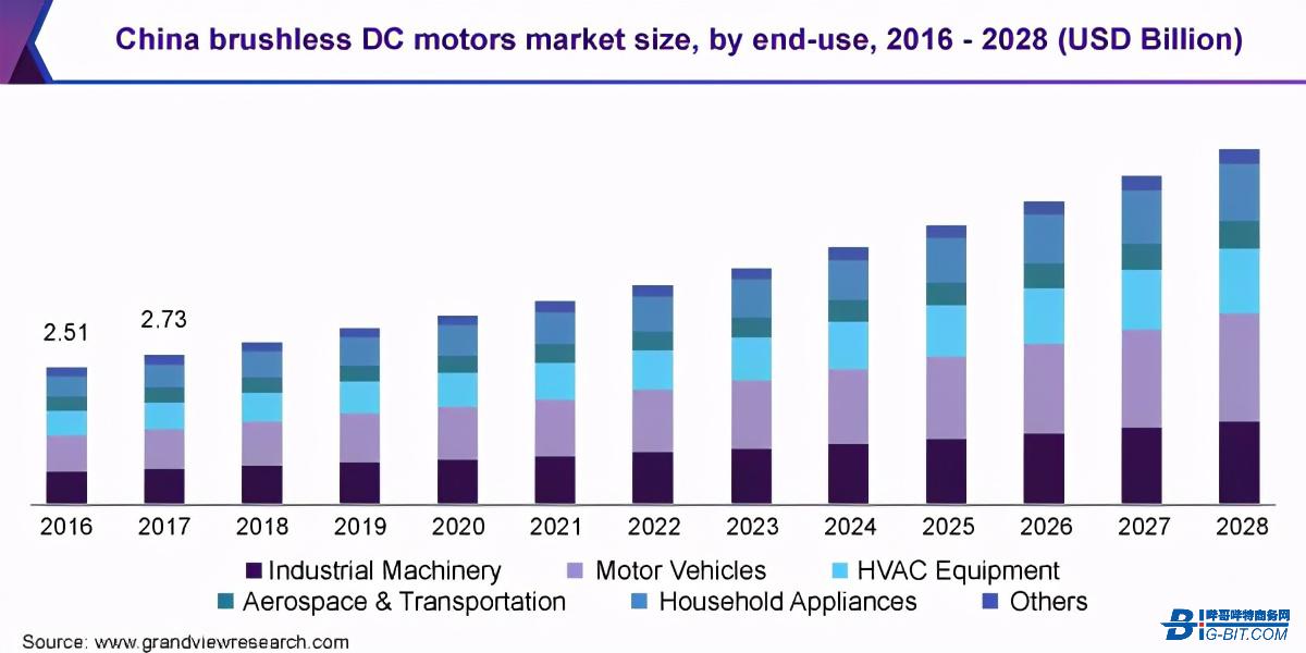BLDC电机市场增量攀升 应用趋向智能化