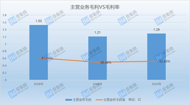 产品价格低迷毛利率下滑,科瑞思营收滞涨净利润大跌