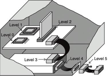 连接器基础知识:三种电气连接器