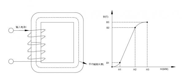 磁性材料的磁导率解析及应用
