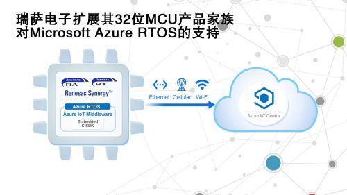 瑞萨电子扩展其32位MCU产品家族对Microsoft Azure RTOS的支持