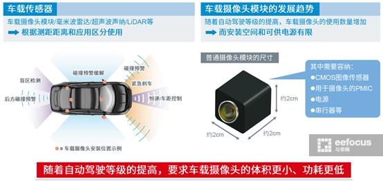"""""""SerDes IC+PMIC""""组合,助力车载摄像头模块实现小型化"""
