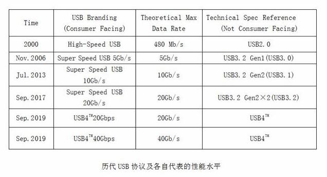 第四代数据传输协议发布 Type-C迎风口