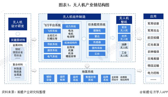 2021年中国无人机行业产业链现状及区域市场格局分析