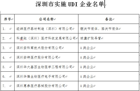 深圳:10月1日前完成医疗器械唯一标识赋码工作