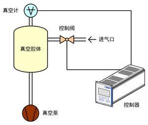 对于真空压力控制器 从含义到特性你知道多少
