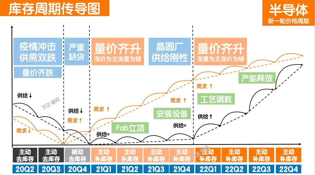 半导体:正处于国产替代的早期阶段