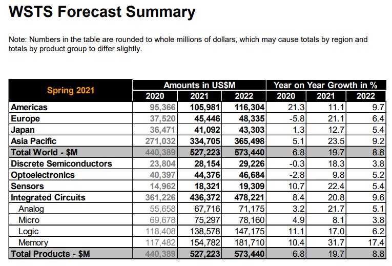 2021年全球半导体产值上看5272亿美元,存储器增幅最大