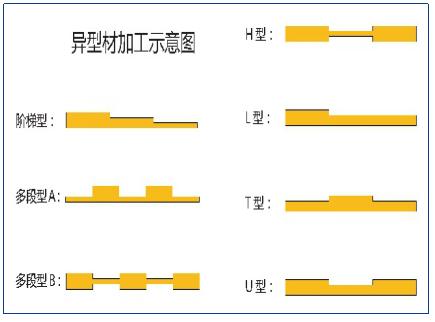 异型材加工优势显现 泰明同助连接器降本增效