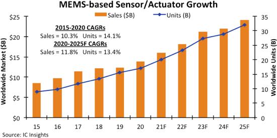 今年全球MEMS市场规模可望创纪录,达159亿美元