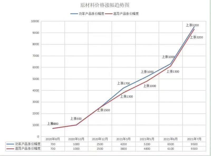 软磁材料价格疯涨  全产业链不可忽视