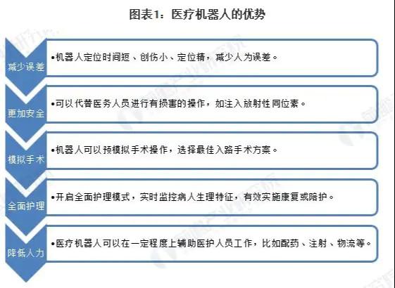 2020年中国医疗机器人行业发展现状和市场前景分析