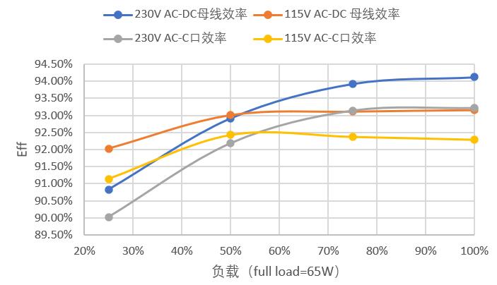 能华氮化镓功率器件布局与应用介绍