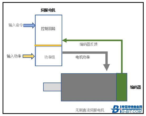 关于DC/DC变换器PCB设计及其伺服电机系统运行中实现低EMI的新举措
