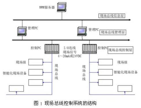 工业底层设备的两种通讯方式:现场总线和工业以太网