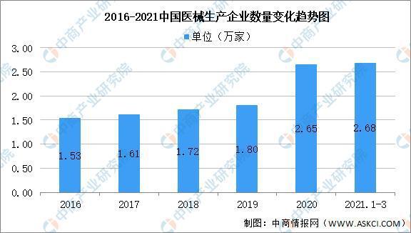 2021年第一季度中国医疗器械企业大数据分析