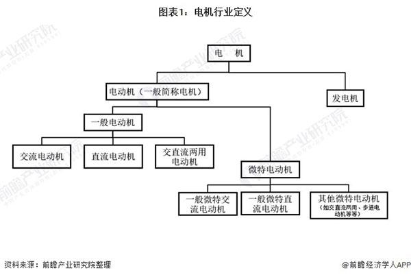 中国工业电机行业市场现状与发展趋势分析