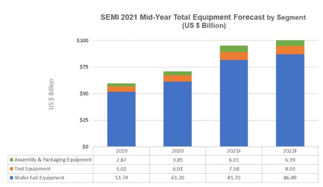 明年全球半导体设备销售额有望突破千亿美元