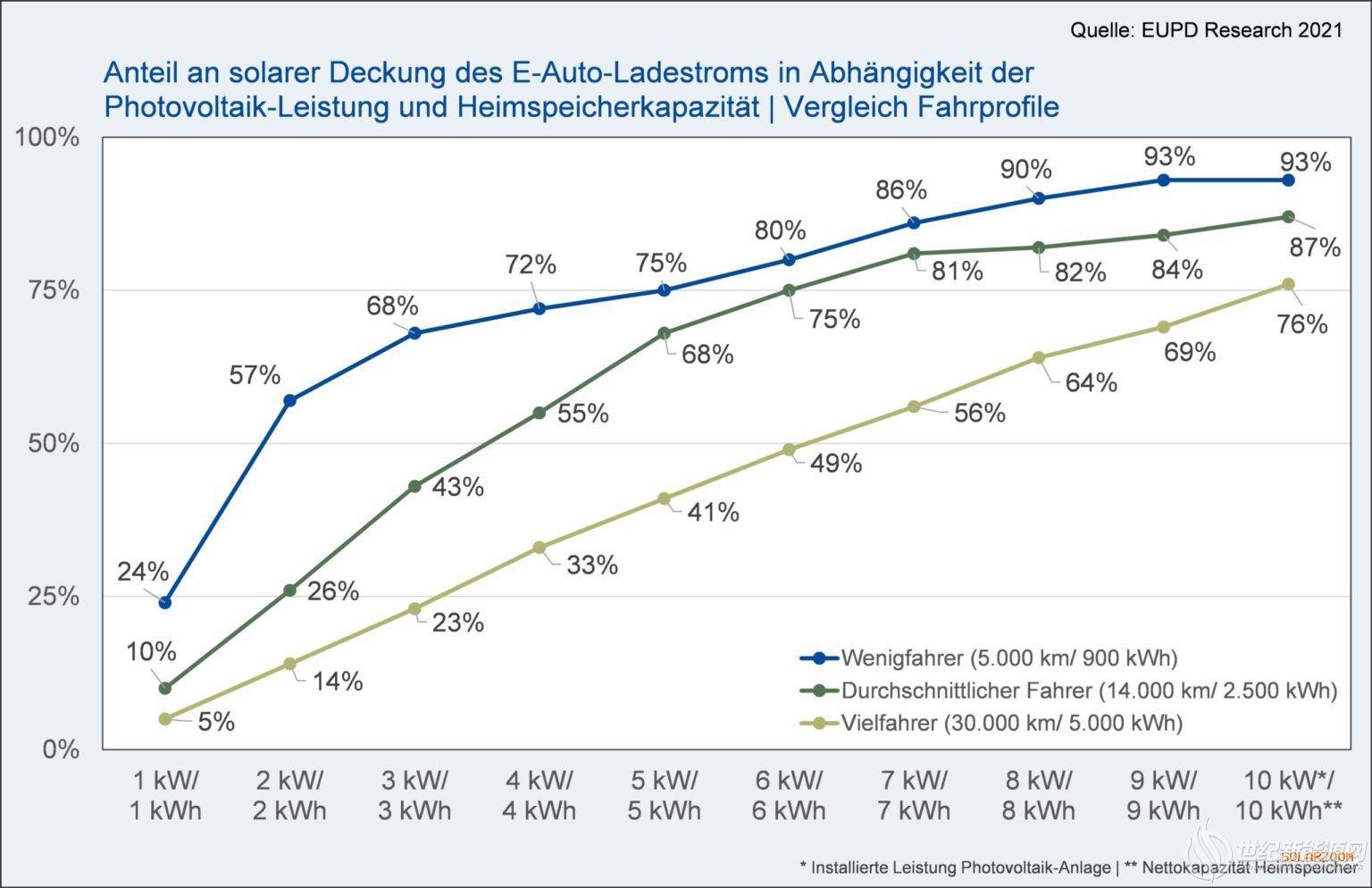 太阳能+储能满足80%的年度电动汽车电力需求
