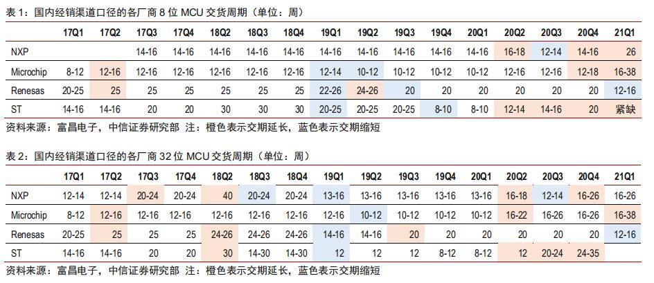 又双叒叕涨价,国产MCU乘势而上!