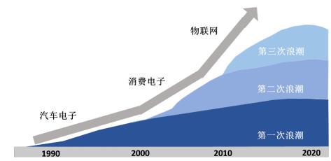 MEMS中国未来 惯性器件应如何发光发热