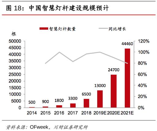 智慧灯杆助力5G落地 电感市场规模扶摇直上