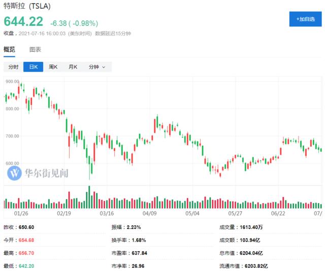 大摩:特斯拉这项业务将推动股价上涨至1000美元