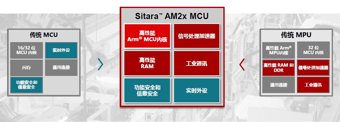 Sitara™ AM2x突破传统MCU可能性!