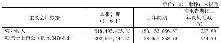 半年报|真·芯动力 明微电子净利同比增944.79%