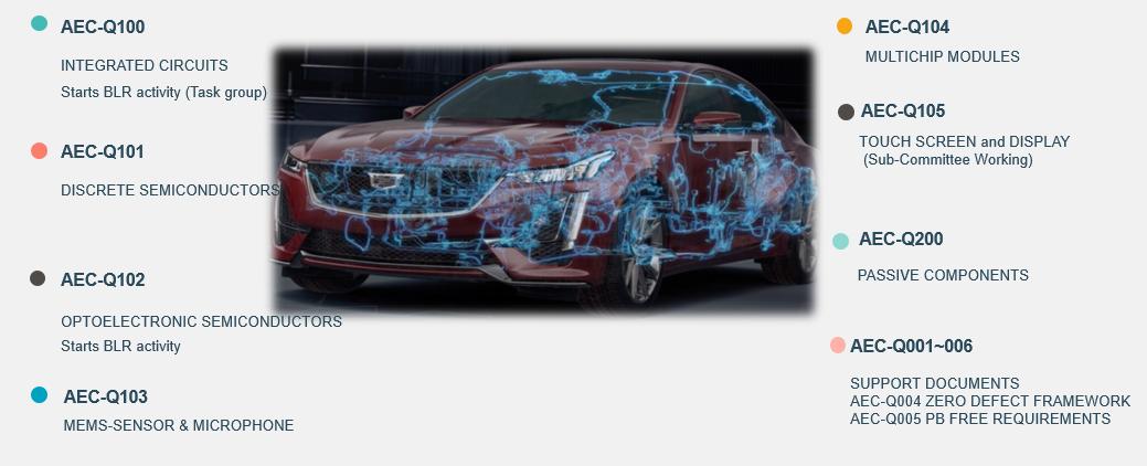 自动驾驶芯片需求激增,可靠性如何保证?