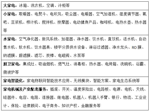 2021中国(宁波)国际家电博览会暨智能家居产业博览会