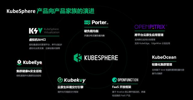 超越OpenShift,KubeSphere要打造世界级开源容器平台