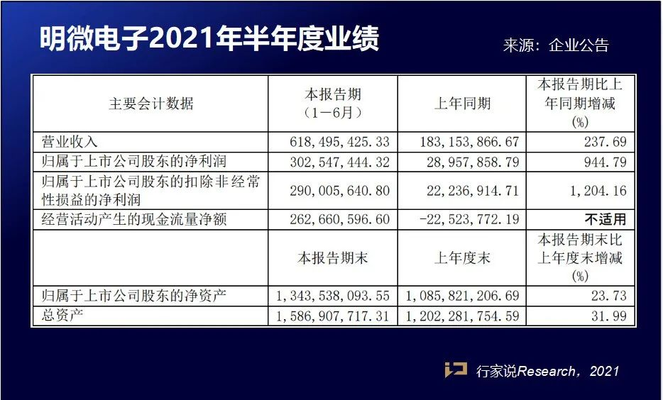 缺货、涨价,IC厂商业绩暴增