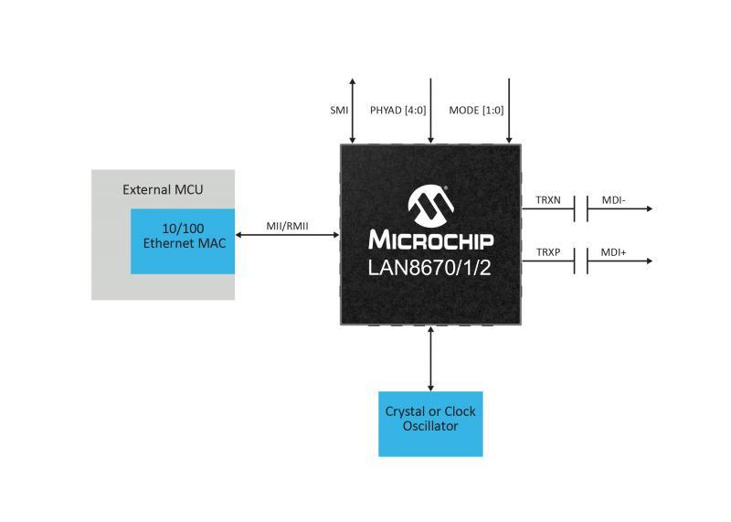 Microchip发布新型以太网PHY, 支持多分叉总线架构,可增强工业网络的可扩展性和功能