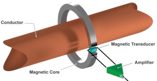 传感器是如何被挑选的 开环和闭环该如何取舍