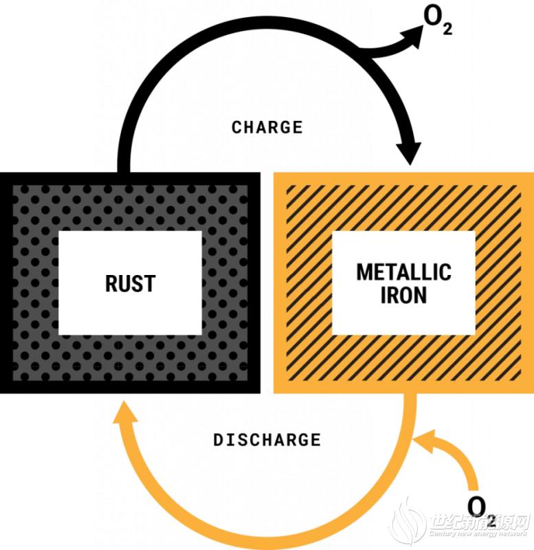 全新电池颠覆传统工艺 存储100小时能量成本仅为锂电池的1/10