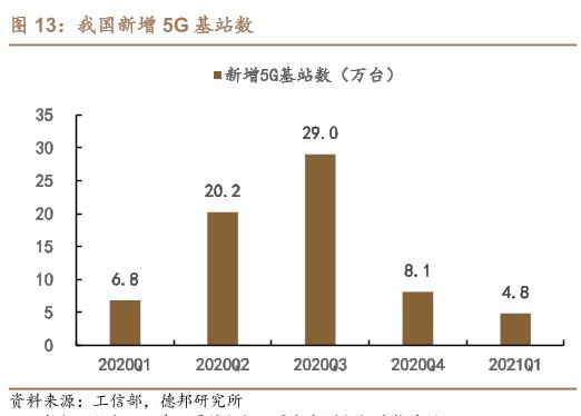 5G普及进行中 磁性元器件增产时