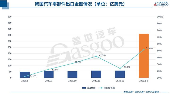 """中国汽车零部件出口持续回暖,但新""""路障""""也在增多"""